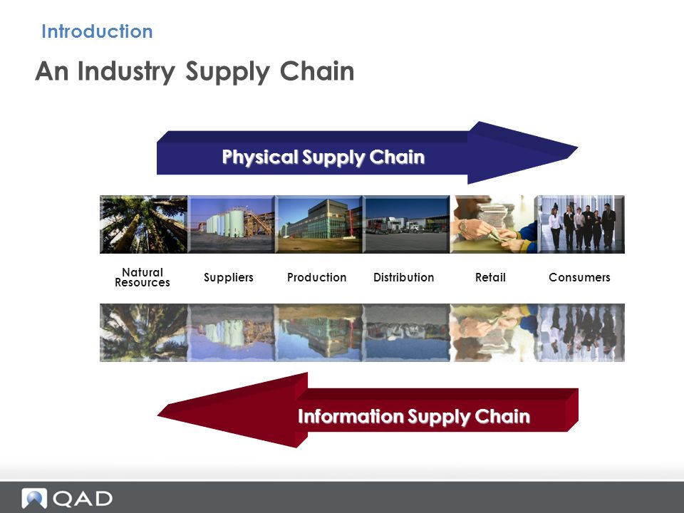 An Industry Supply Chain Introduction Physical Supply Chain Information Supply Chain Natural Resources SuppliersProductionDistributionRetailConsumers