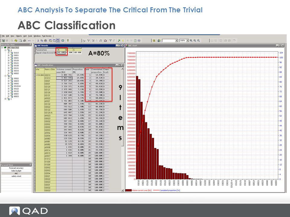 ABC Classification ABC Analysis To Separate The Critical From The Trivial A=80%