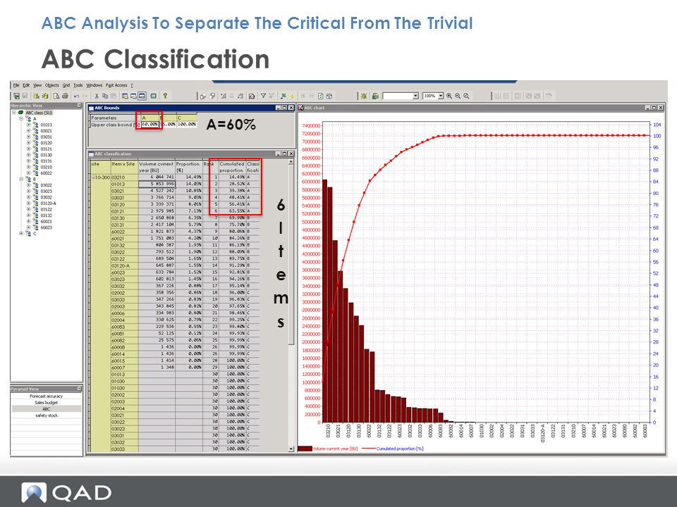 ABC Classification ABC Analysis To Separate The Critical From The Trivial A=60%