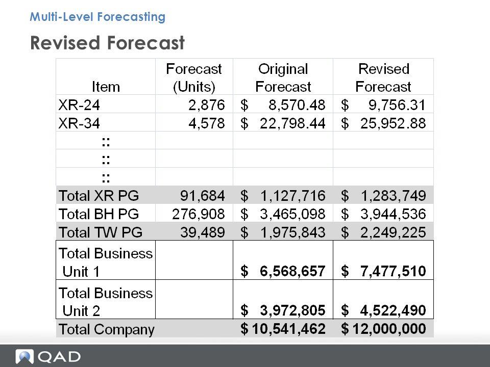 Revised Forecast Multi-Level Forecasting