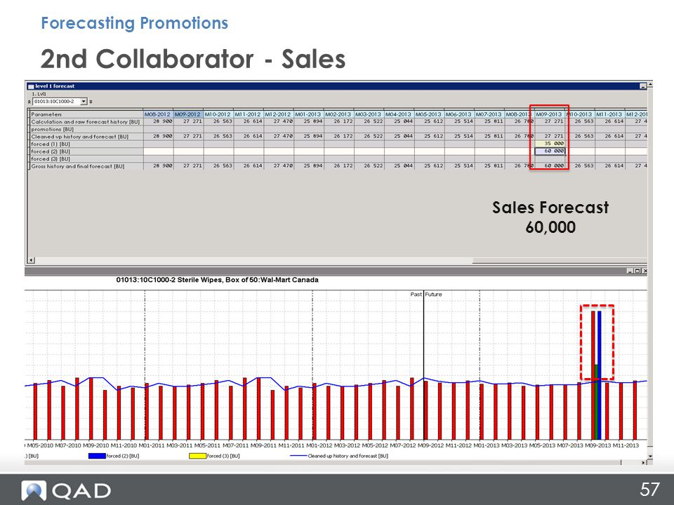 57 2nd Collaborator - Sales Forecasting Promotions Sales Forecast 60,000