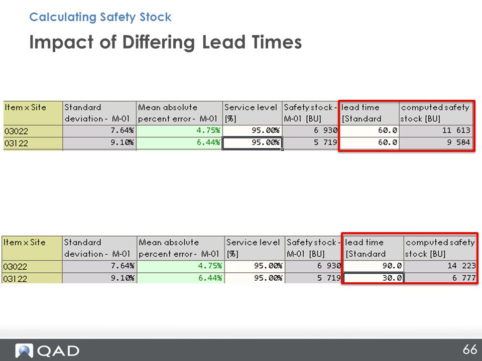 Impact of Differing Lead Times 66 Calculating Safety Stock