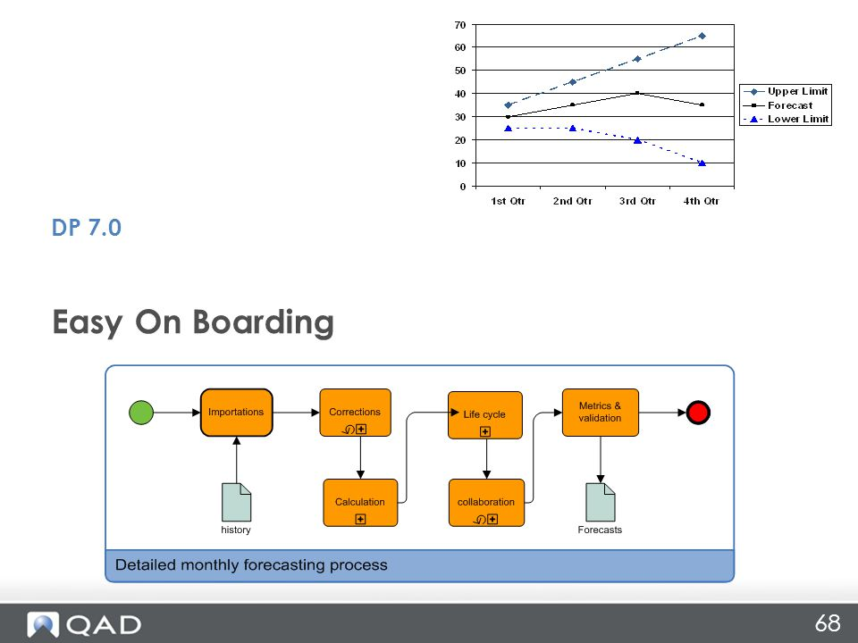 68 Easy On Boarding DP 7.0