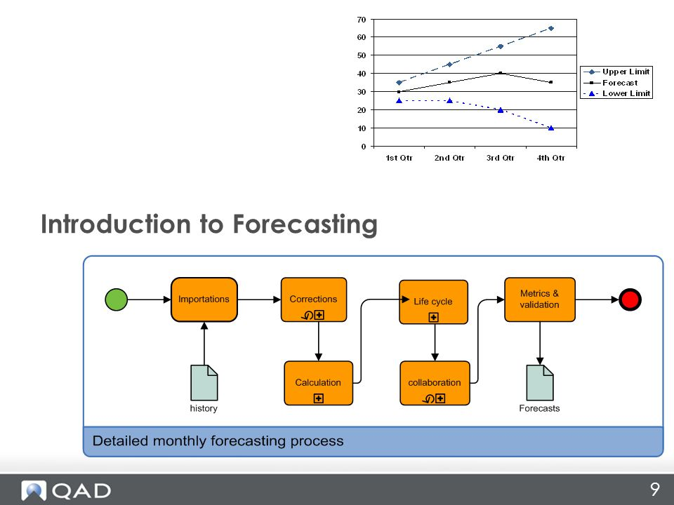 Forecasting Rule #1 Why Forecast? The Forecast Is WRONG
