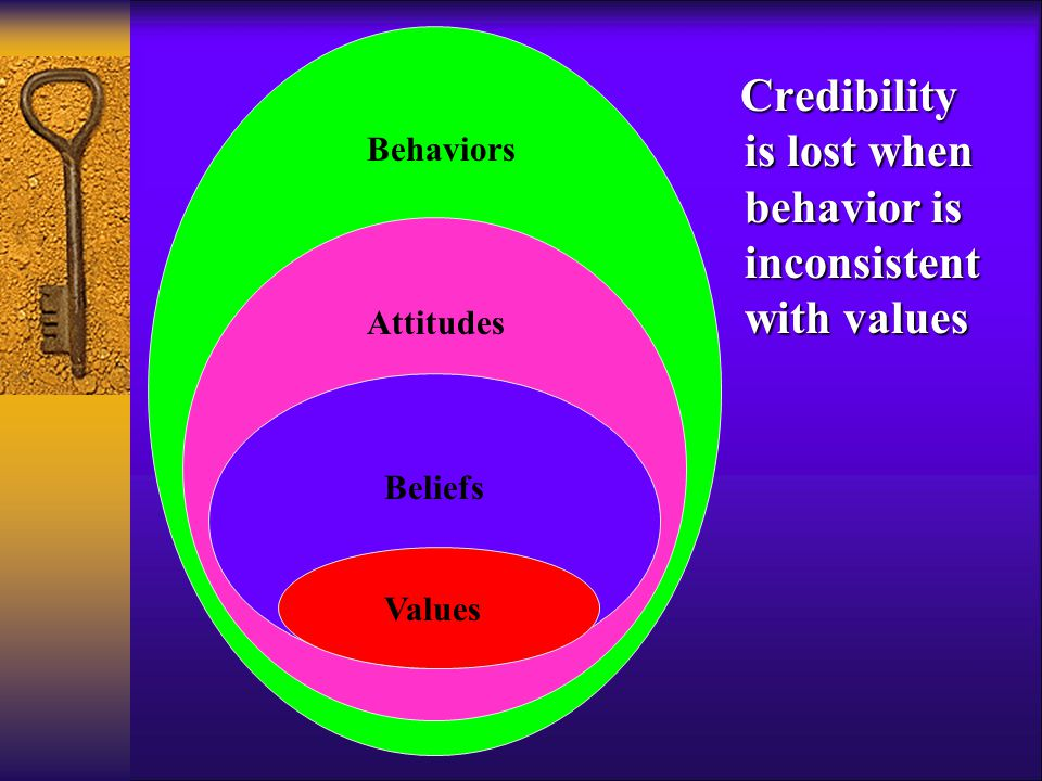 Values Beliefs Attitudes Behaviors Credibility is lost when behavior is inconsistent with values Credibility is lost when behavior is inconsistent with values