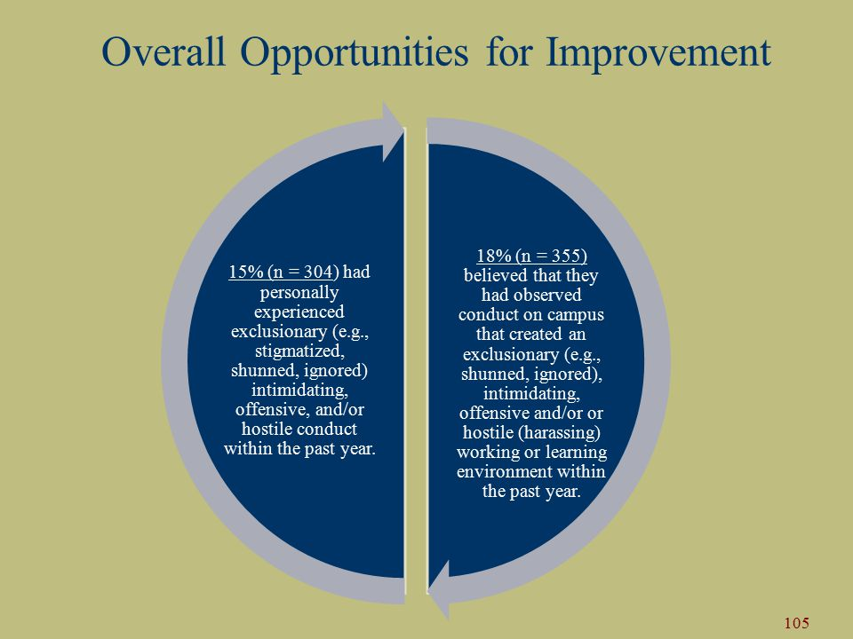 Overall Opportunities for Improvement 18% (n = 355) believed that they had observed conduct on campus that created an exclusionary (e.g., shunned, ignored), intimidating, offensive and/or or hostile (harassing) working or learning environment within the past year.