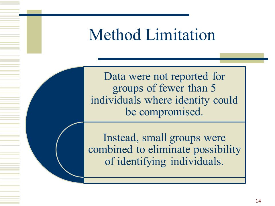 Method Limitation Data were not reported for groups of fewer than 5 individuals where identity could be compromised.