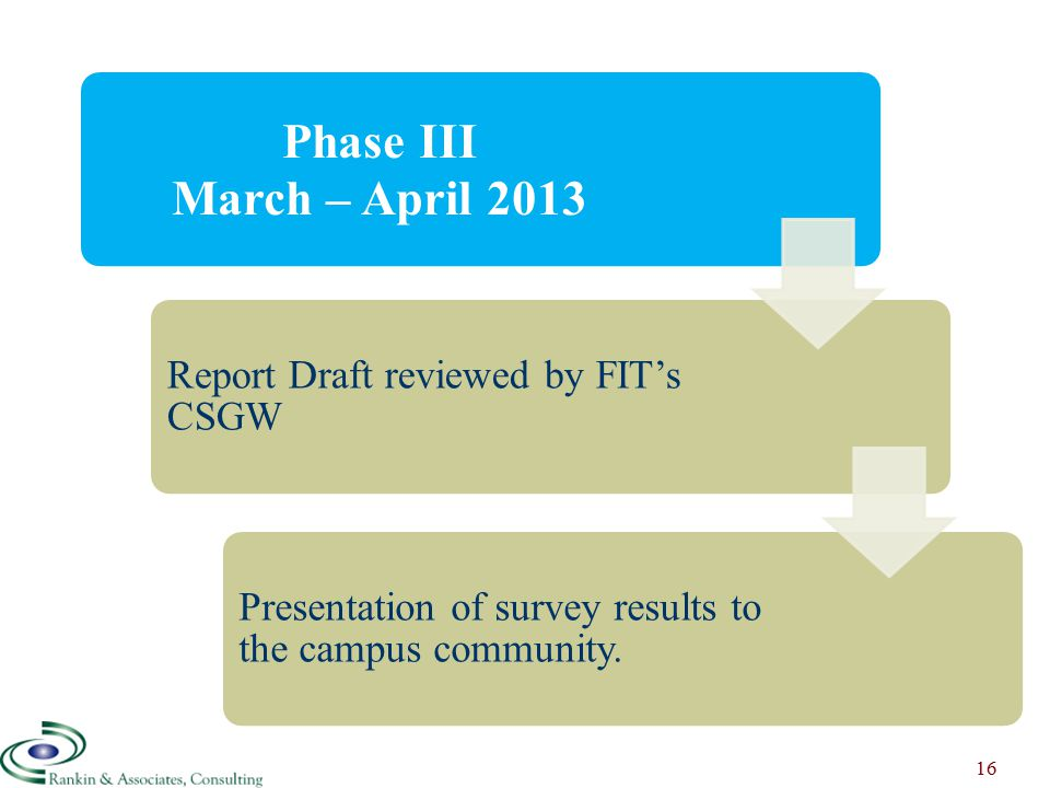 Process to Date Phase III March – April 2013 Report Draft reviewed by FIT's CSGW Presentation of survey results to the campus community.
