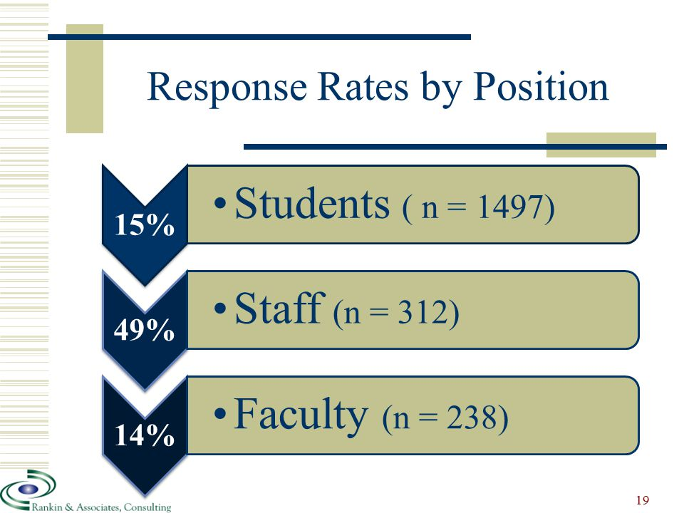 Response Rates by Position 15% Students ( n = 1497) 49% Staff (n = 312) 14% Faculty (n = 238) 19