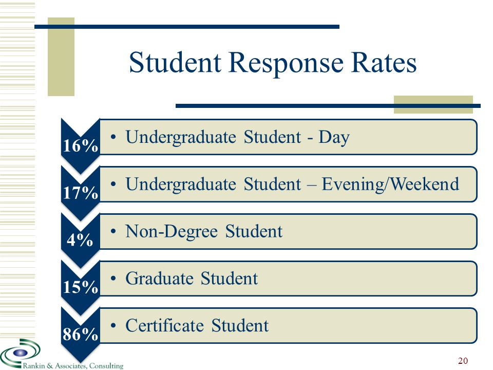 Student Response Rates 16% Undergraduate Student - Day 17% Undergraduate Student – Evening/Weekend 4% Non-Degree Student 15% Graduate Student 86% Certificate Student 20