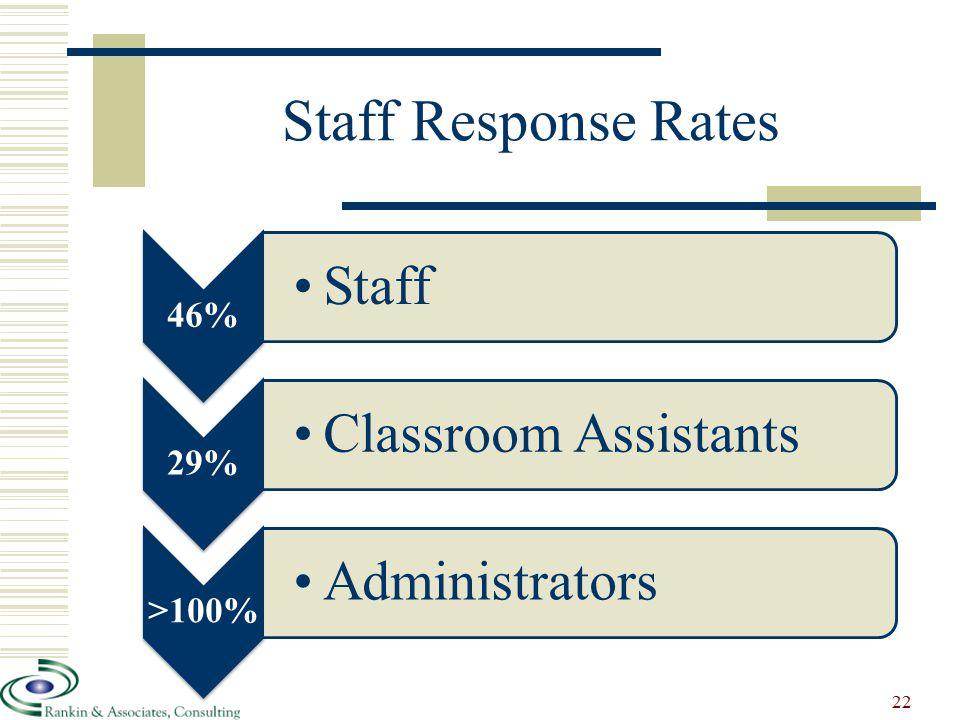 Staff Response Rates 46% Staff 29% Classroom Assistants >100% Administrators 22