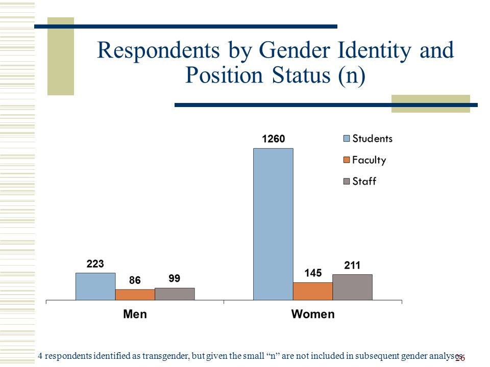Respondents by Gender Identity and Position Status (n) 4 respondents identified as transgender, but given the small n are not included in subsequent gender analyses 26