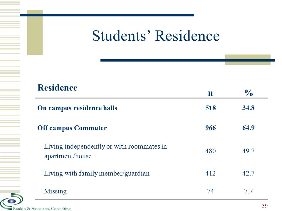 Students' Residence Residence n% On campus residence halls51834.8 Off campus Commuter96664.9 Living independently or with roommates in apartment/house 48049.7 Living with family member/guardian41242.7 Missing747.7 39