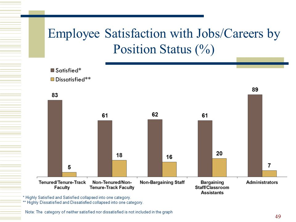 Employee Satisfaction with Jobs/Careers by Position Status (%) * Highly Satisfied and Satisfied collapsed into one category.