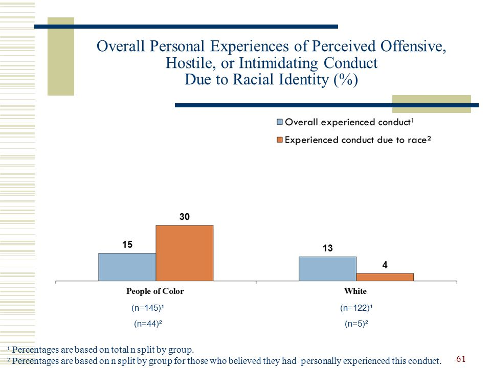 Overall Personal Experiences of Perceived Offensive, Hostile, or Intimidating Conduct Due to Racial Identity (%) ¹ Percentages are based on total n split by group.