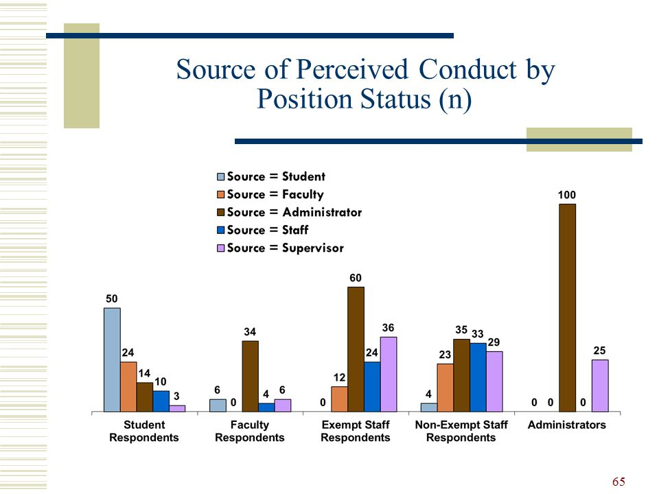 Source of Perceived Conduct by Position Status (n) 65