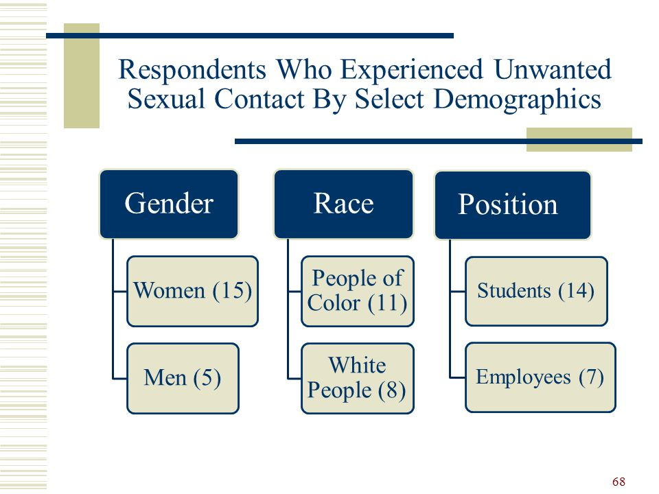 Gender Women (15)Men (5) Race People of Color (11) White People (8) Position Students (14)Employees (7) Respondents Who Experienced Unwanted Sexual Contact By Select Demographics 68