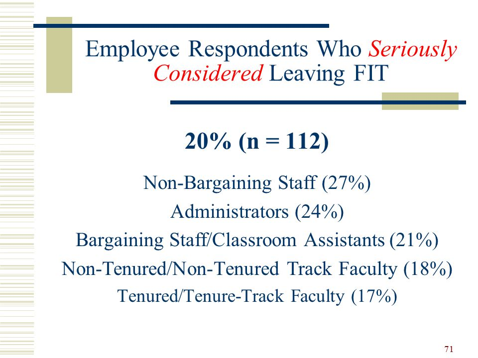 Employee Respondents Who Seriously Considered Leaving FIT 20% (n = 112) Non-Bargaining Staff (27%) Administrators (24%) Bargaining Staff/Classroom Assistants (21%) Non-Tenured/Non-Tenured Track Faculty (18%) Tenured/Tenure-Track Faculty (17%) 71