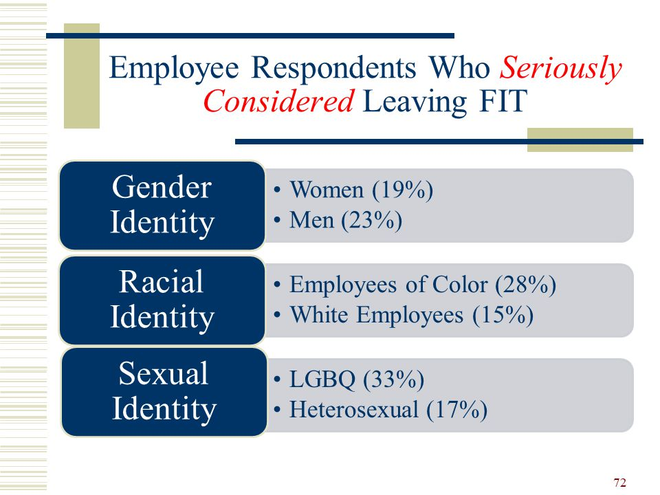 Employee Respondents Who Seriously Considered Leaving FIT Women (19%) Men (23%) Gender Identity Employees of Color (28%) White Employees (15%) Racial Identity LGBQ (33%) Heterosexual (17%) Sexual Identity 72