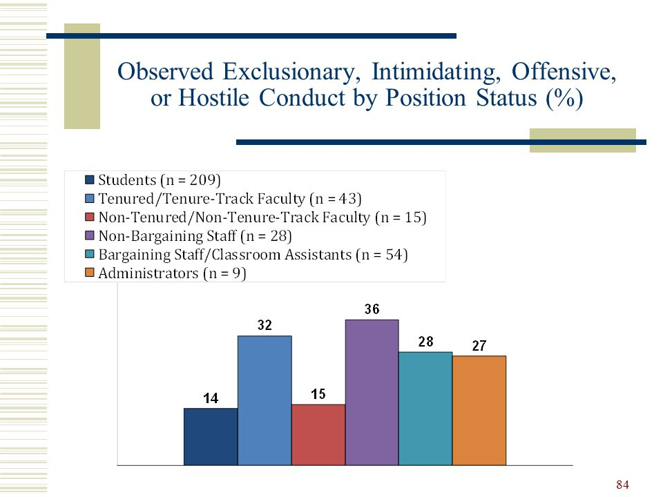 Observed Exclusionary, Intimidating, Offensive, or Hostile Conduct by Position Status (%) 84
