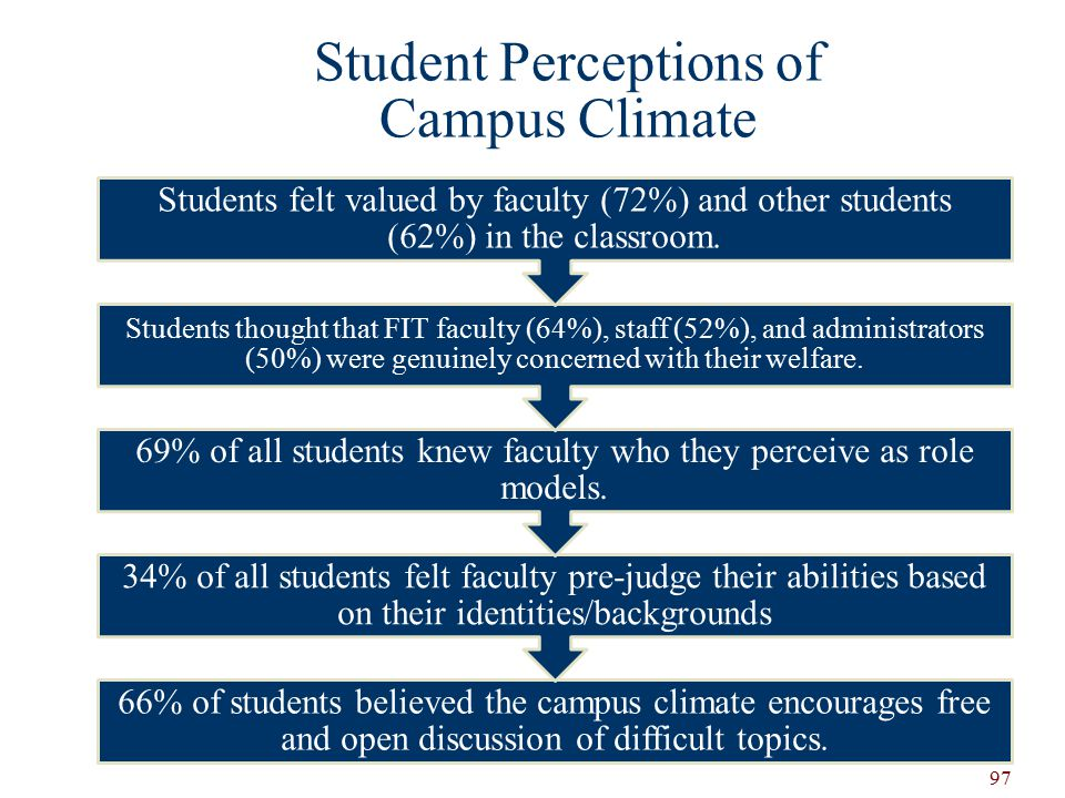 Student Perceptions of Campus Climate 66% of students believed the campus climate encourages free and open discussion of difficult topics.