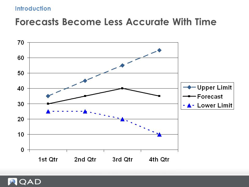Forecasts Become Less Accurate With Time Introduction