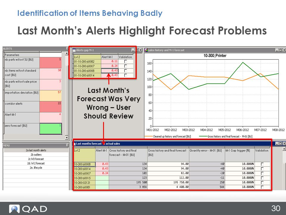 30 Last Month's Alerts Highlight Forecast Problems Identification of Items Behaving Badly Last Month's Forecast Was Very Wrong – User Should Review