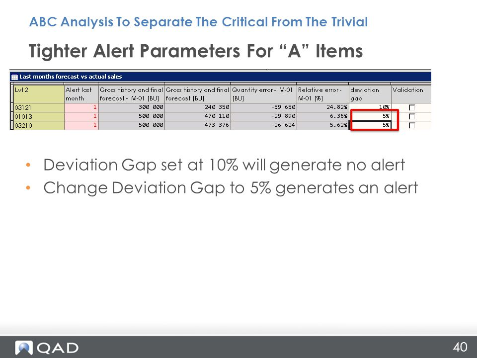 40 Tighter Alert Parameters For A Items ABC Analysis To Separate The Critical From The Trivial Deviation Gap set at 10% will generate no alert Change Deviation Gap to 5% generates an alert