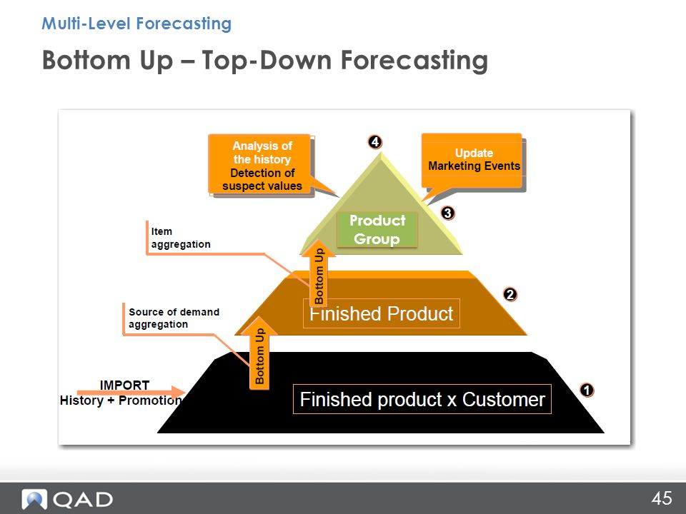 45 Bottom Up – Top-Down Forecasting Multi-Level Forecasting Product Group