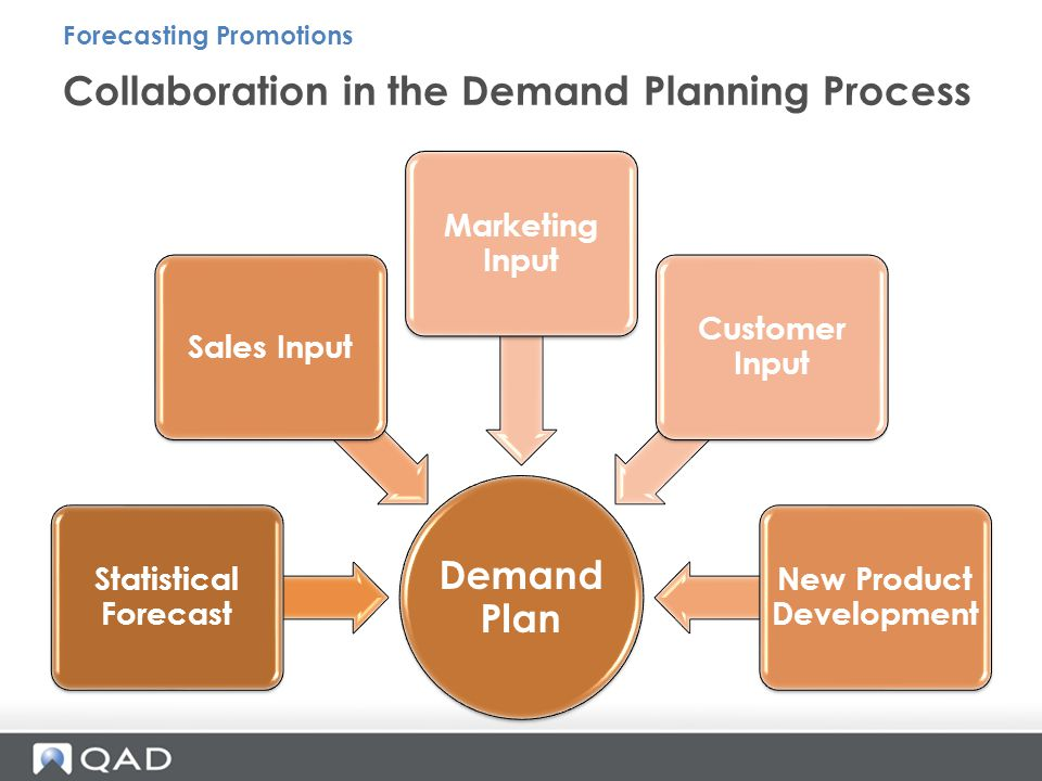 Demand Plan Statistical Forecast Sales Input Marketing Input Customer Input New Product Development Collaboration in the Demand Planning Process Forecasting Promotions