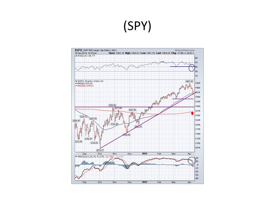 (SPY)