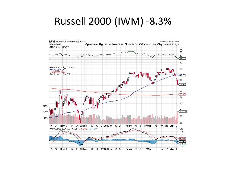 Russell 2000 (IWM) -8.3%