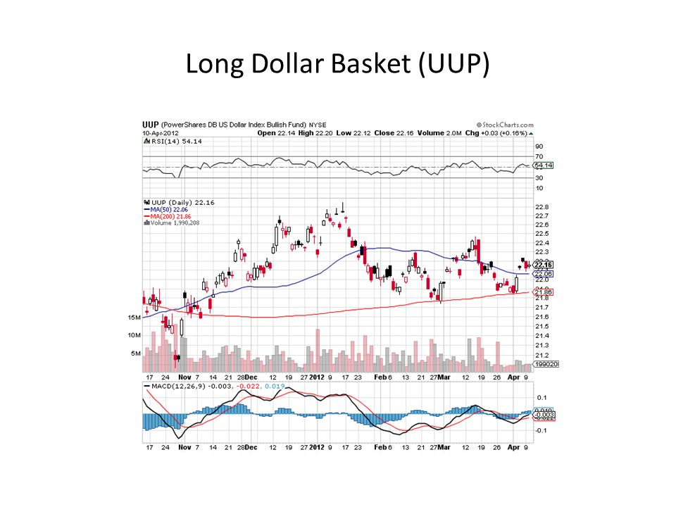 Long Dollar Basket (UUP)