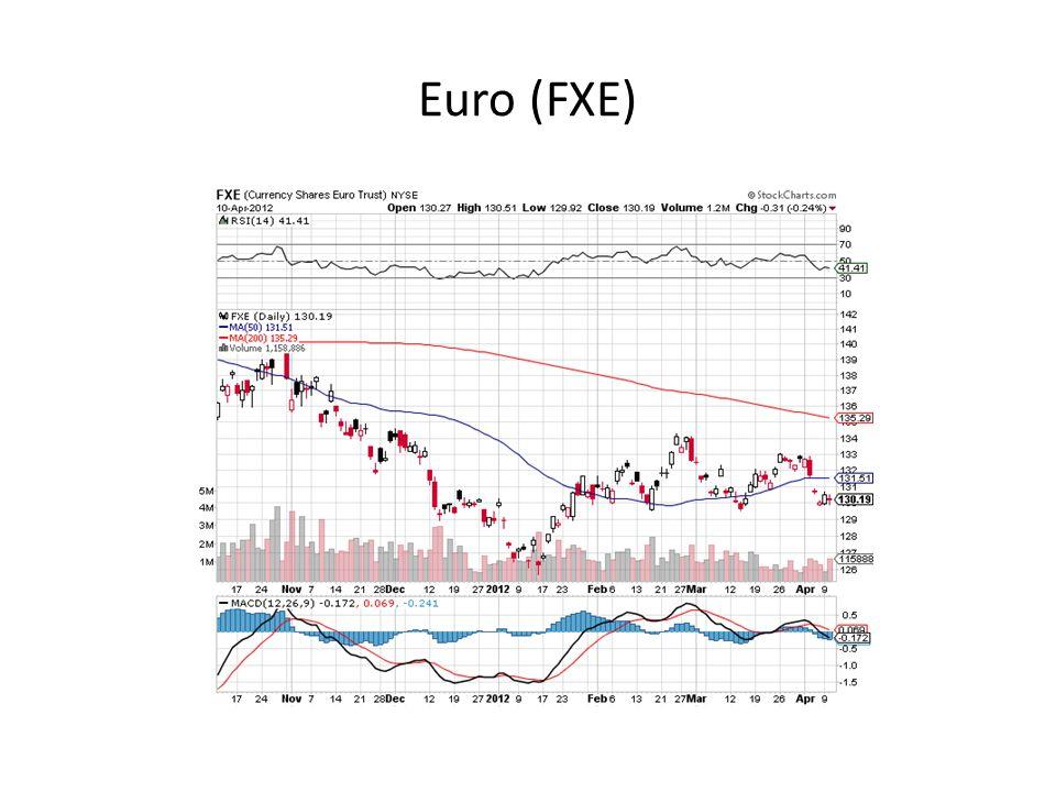 Euro (FXE)