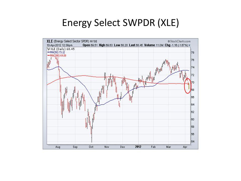 Energy Select SWPDR (XLE)