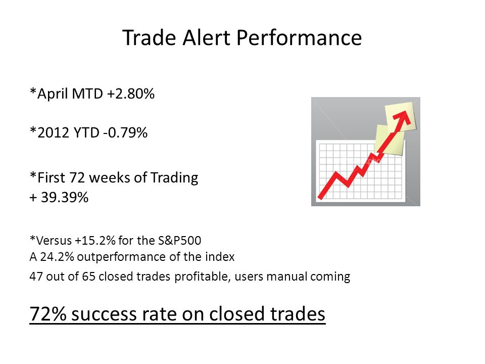 Trade Alert Performance *April MTD +2.80% *2012 YTD -0.79% *First 72 weeks of Trading + 39.39% *Versus +15.2% for the S&P500 A 24.2% outperformance of the index 47 out of 65 closed trades profitable, users manual coming 72% success rate on closed trades