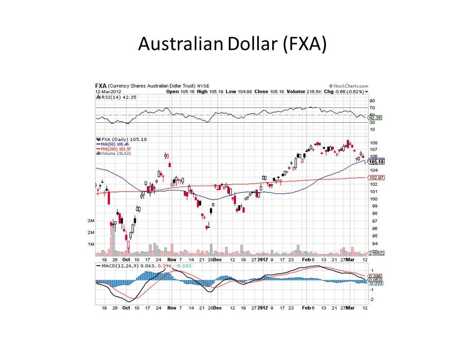 Australian Dollar (FXA)