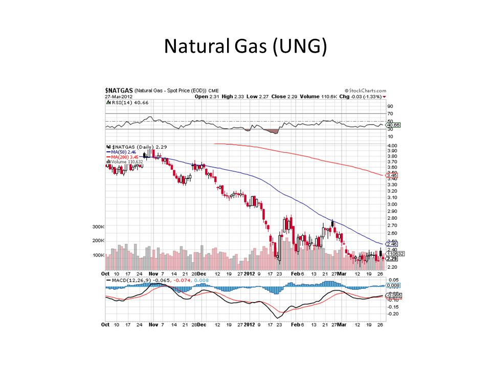 Natural Gas (UNG)