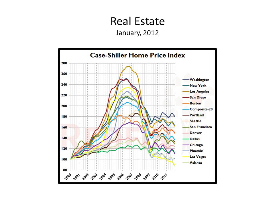 Real Estate January, 2012