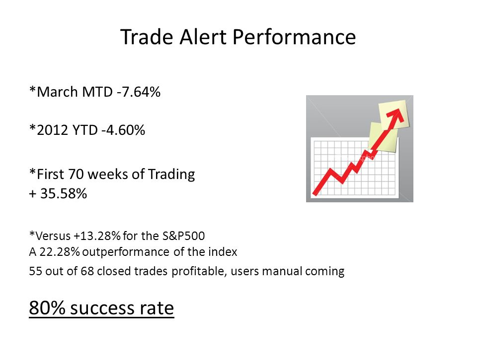 Trade Alert Performance *March MTD -7.64% *2012 YTD -4.60% *First 70 weeks of Trading + 35.58% *Versus +13.28% for the S&P500 A 22.28% outperformance of the index 55 out of 68 closed trades profitable, users manual coming 80% success rate