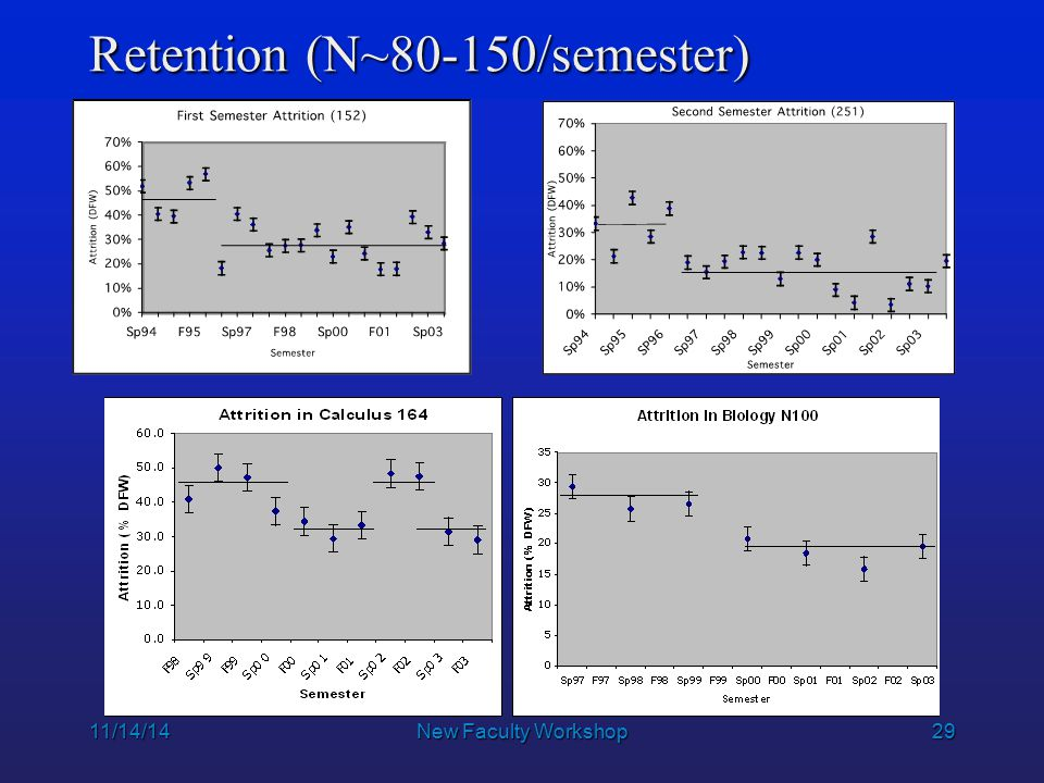 29 11/14/14New Faculty Workshop Retention (N~80-150/semester)