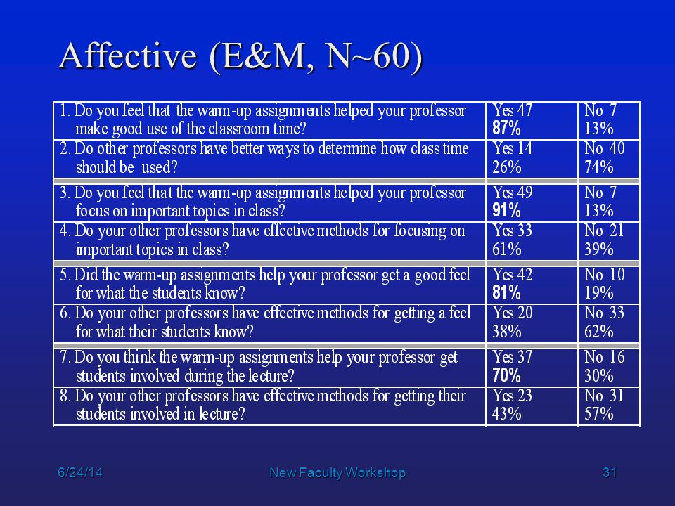 31 6/24/14New Faculty Workshop Affective (E&M, N~60)