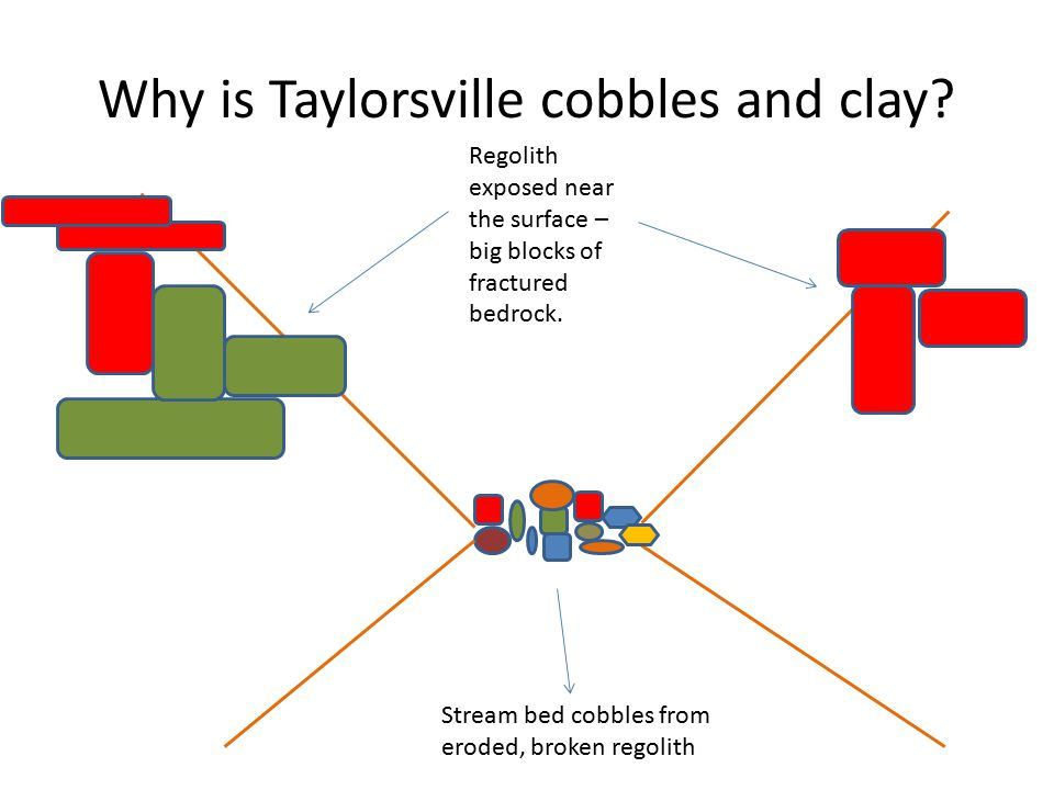 Why is Taylorsville cobbles and clay.