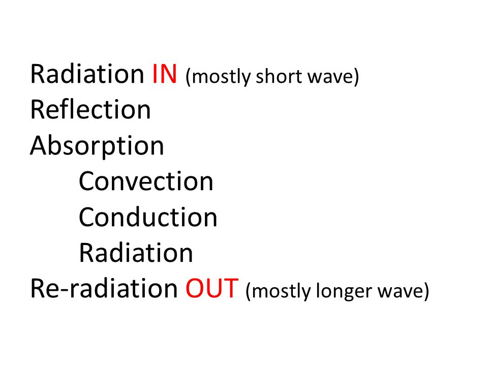 Radiation IN (mostly short wave) Reflection Absorption Convection Conduction Radiation Re-radiation OUT (mostly longer wave)