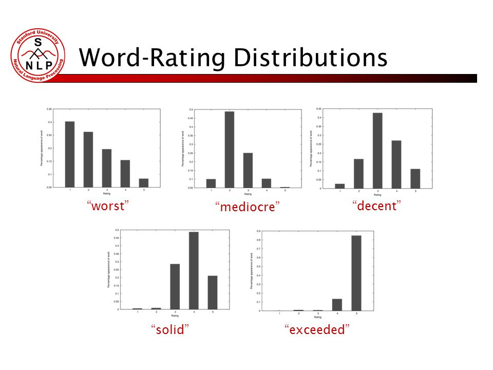 "Word-Rating Distributions ""worst"" ""mediocre"" ""decent"" ""solid"" ""exceeded"""