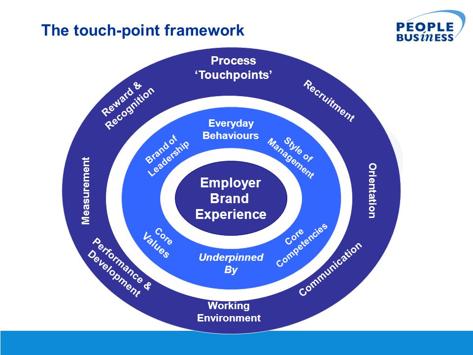 Orientation Measurement Process 'Touchpoints' Recruitment Working Environment Communication Performance & Development Reward & Recognition Core Values Core Competencies Everyday Behaviours Brand of Leadership Style of Management Underpinned By The touch-point framework Employer Brand Experience