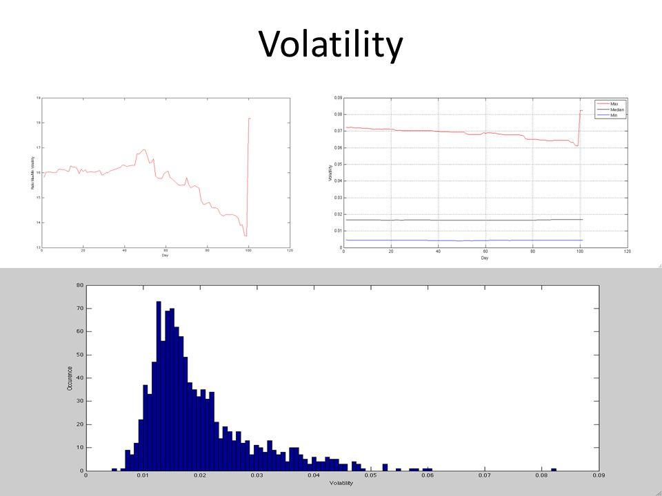 Volatility Volatility Histogram