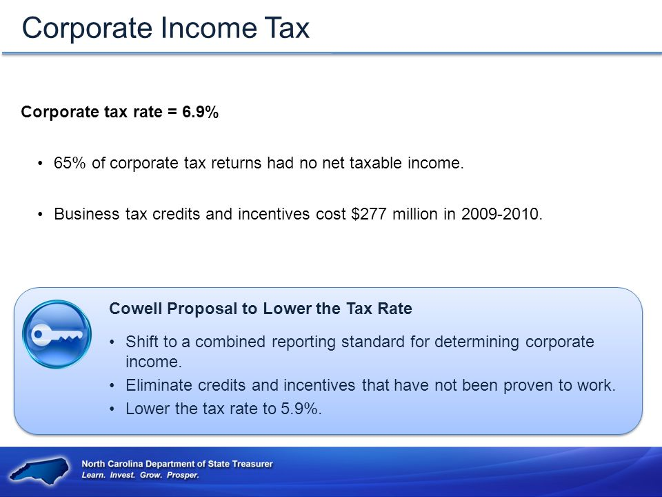 Corporate tax rate = 6.9% 65% of corporate tax returns had no net taxable income.