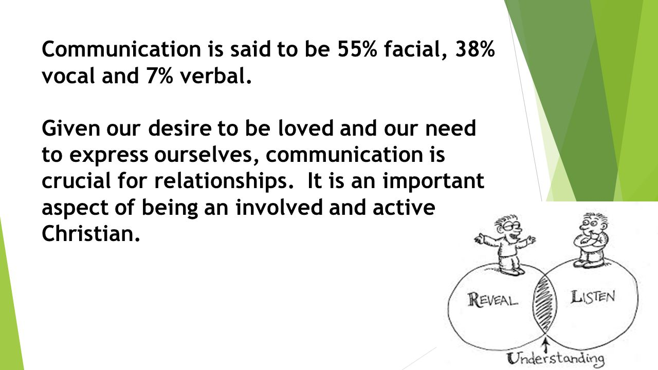 Communication is said to be 55% facial, 38% vocal and 7% verbal. Given our desire to be loved and our need to express ourselves, communication is cruc