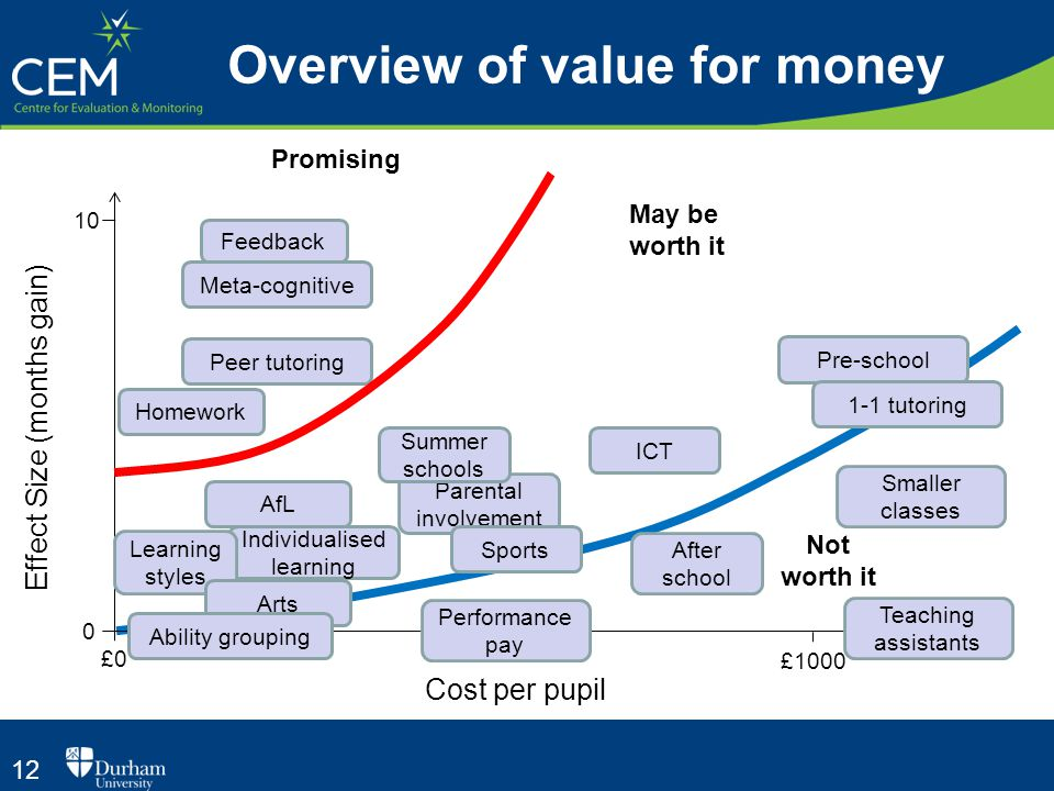 12 Overview of value for money Cost per pupil Effect Size (months gain) £0 0 10 £1000 Feedback Meta-cognitive Peer tutoring Pre-school 1-1 tutoring Ho